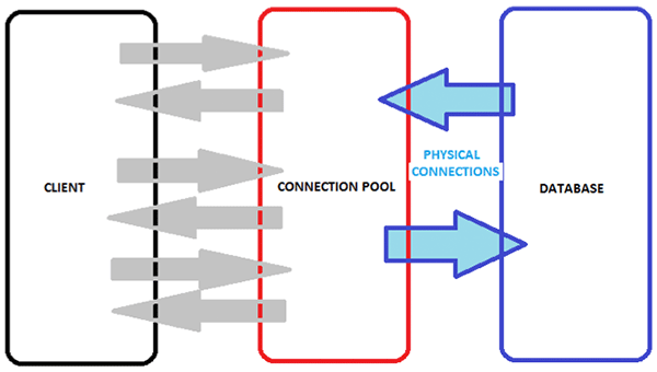 Connection Pooling – Tech Blog