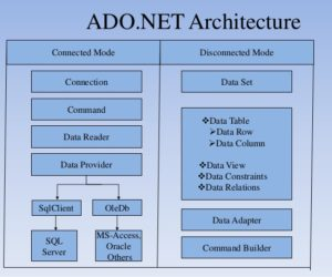 ADO.NET-Architecture